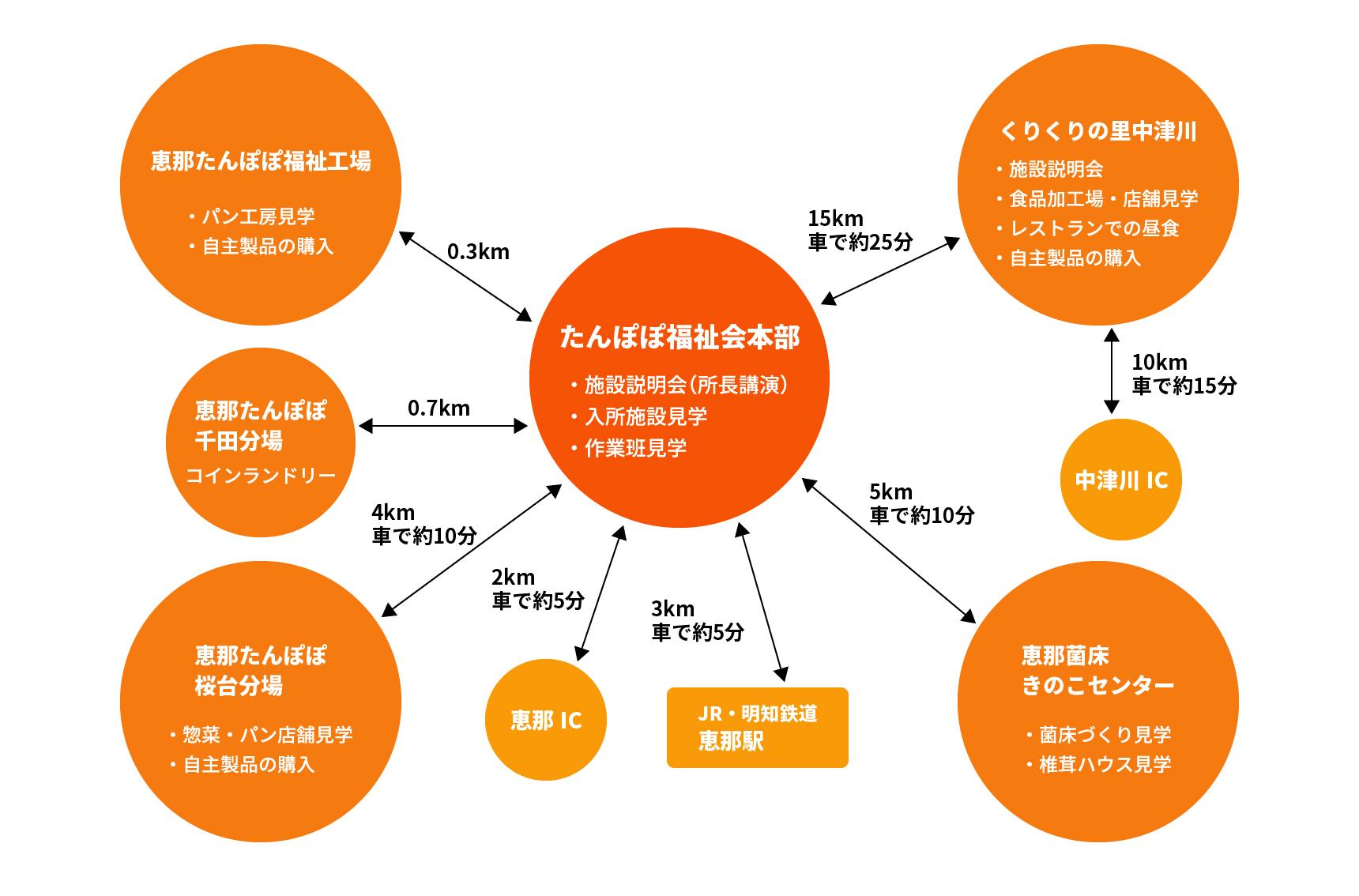 恵那たんぽぽ見学Map